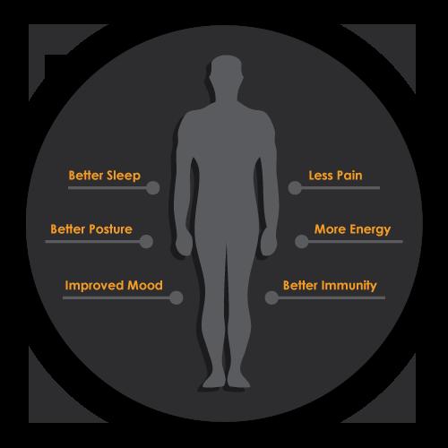 Chiropractic Mont Belvieu TX Circle Graphic